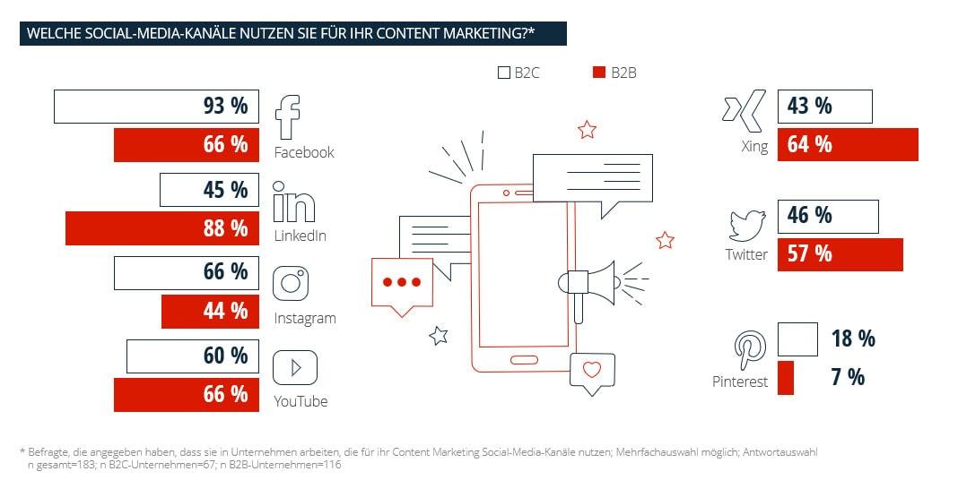 Chart zur Nutzung der Social-Media-Kanäle