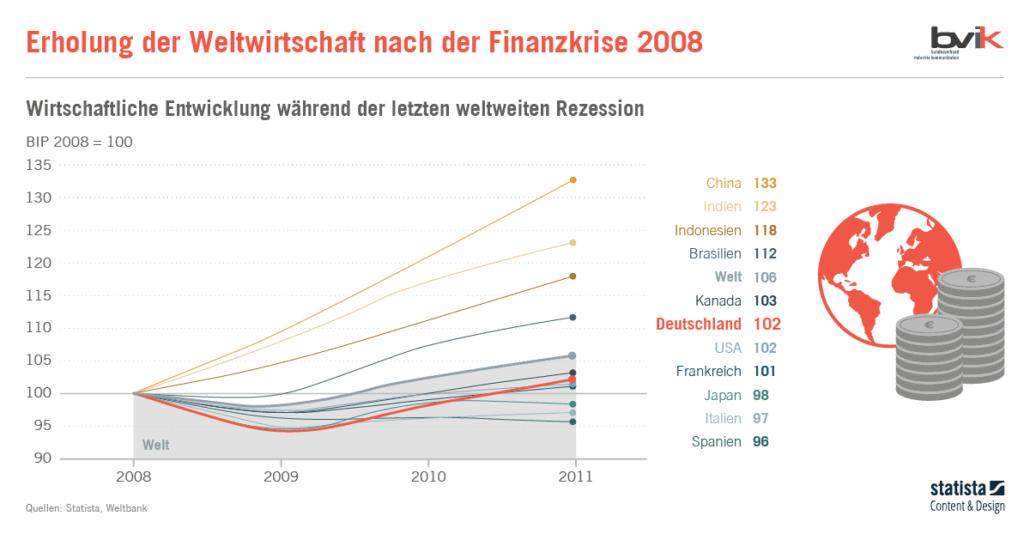 Infografik Statista Entwicklung nach Finanzkrise 2008