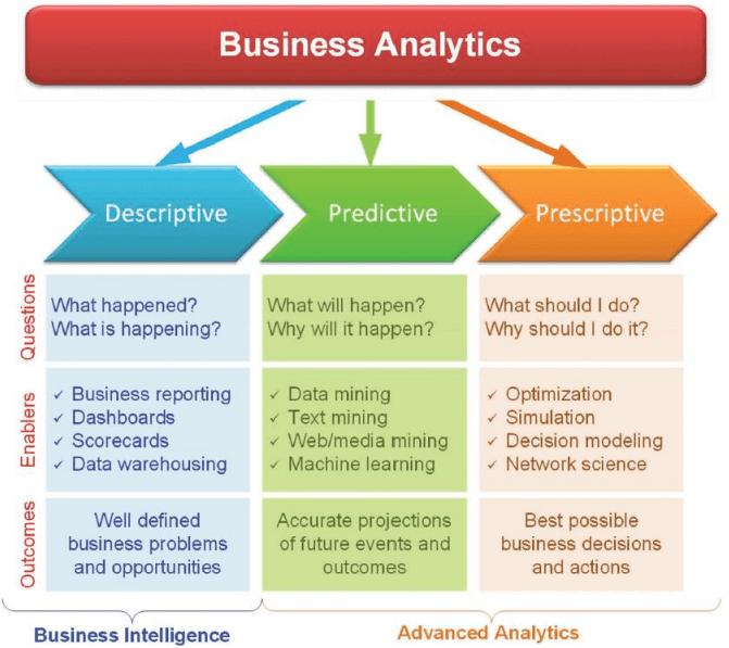Business-Analytics, Andritz