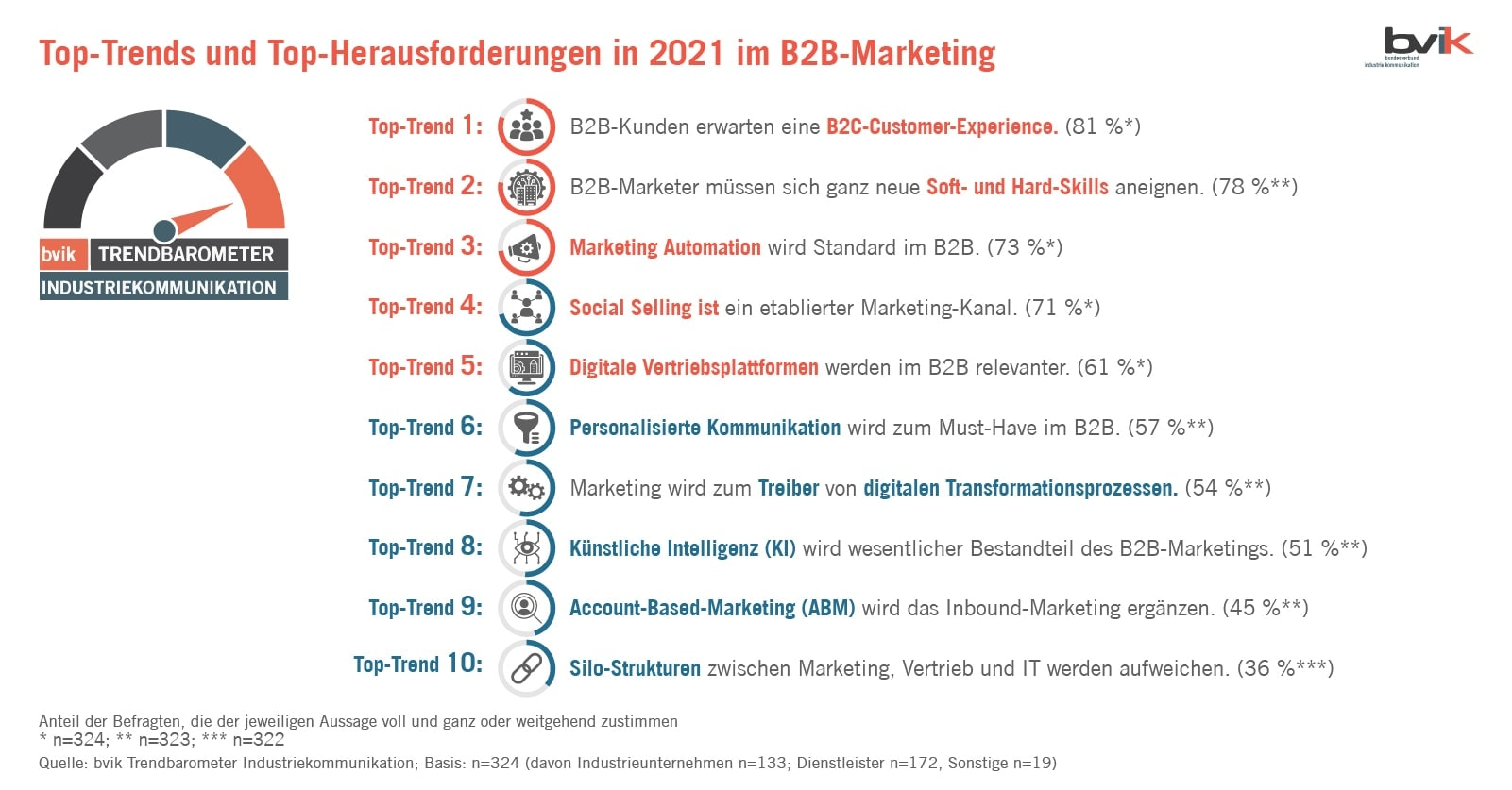 B2B Trends 2021