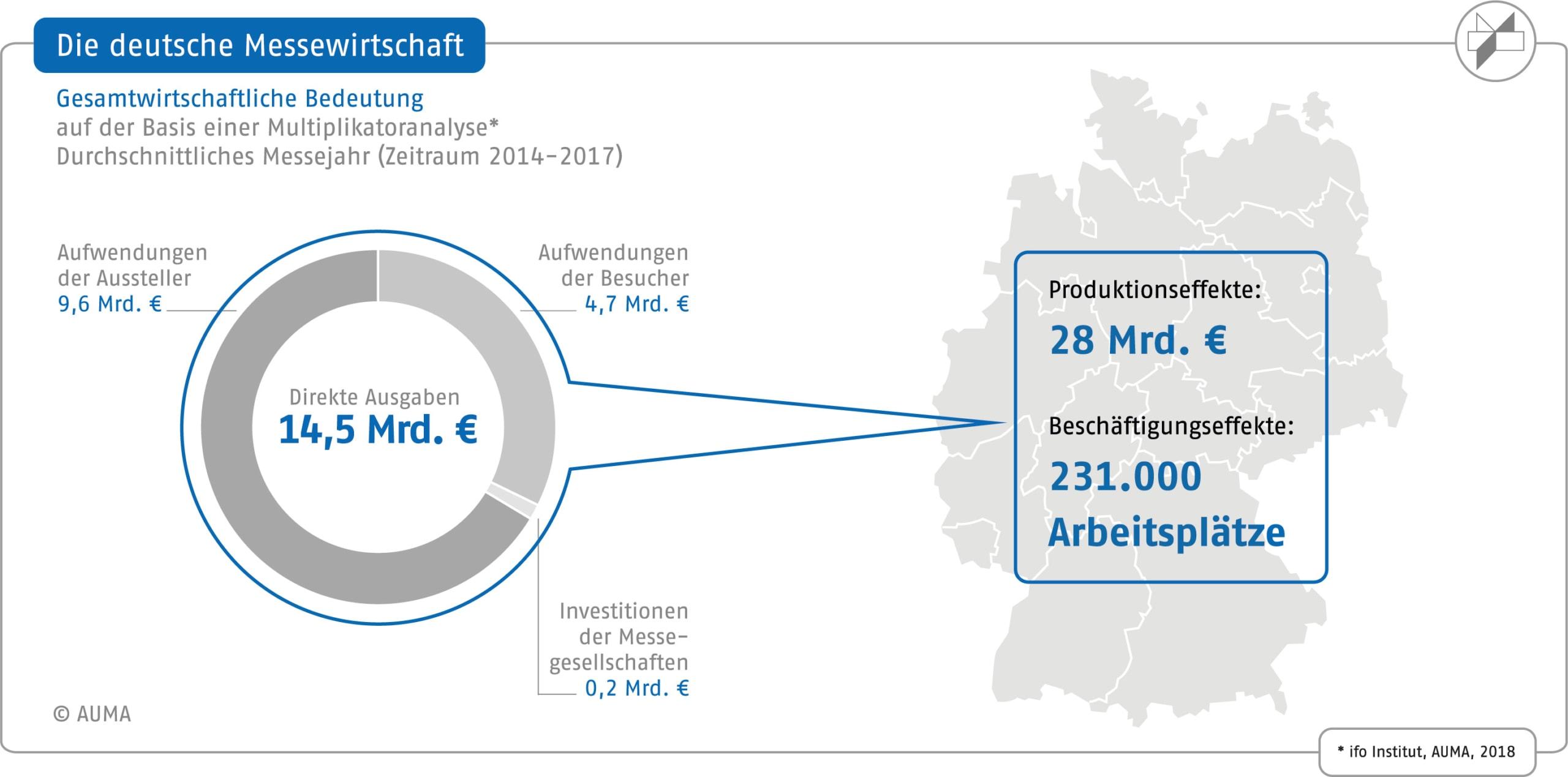 Live-Kommunikation im B2B - deutsche Messewirtschaft