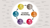 Content-Marketing-Zirkel
