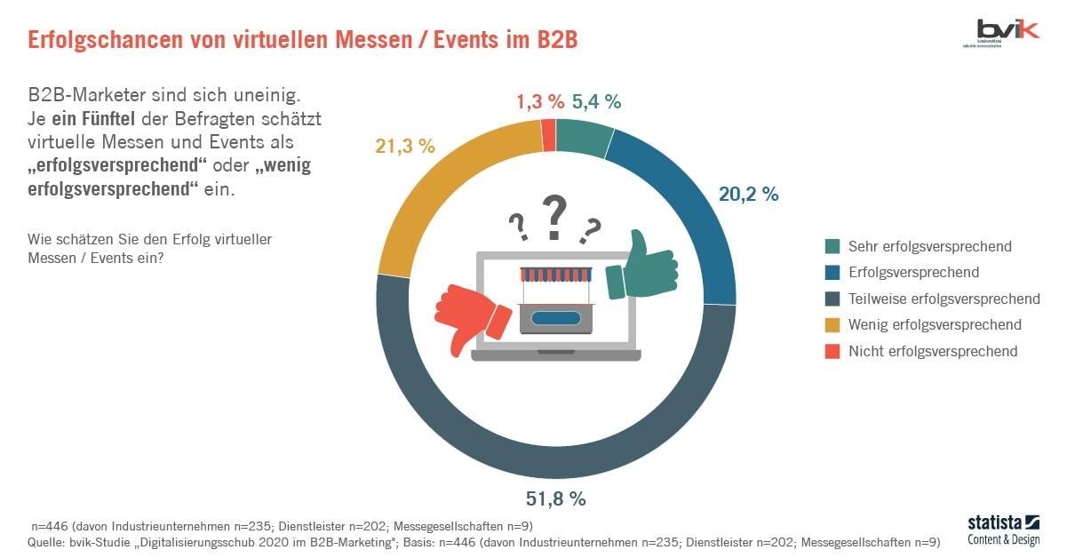 Live-Kommunikation im B2B - Erfolgschancen von virtuellen Messen / Events