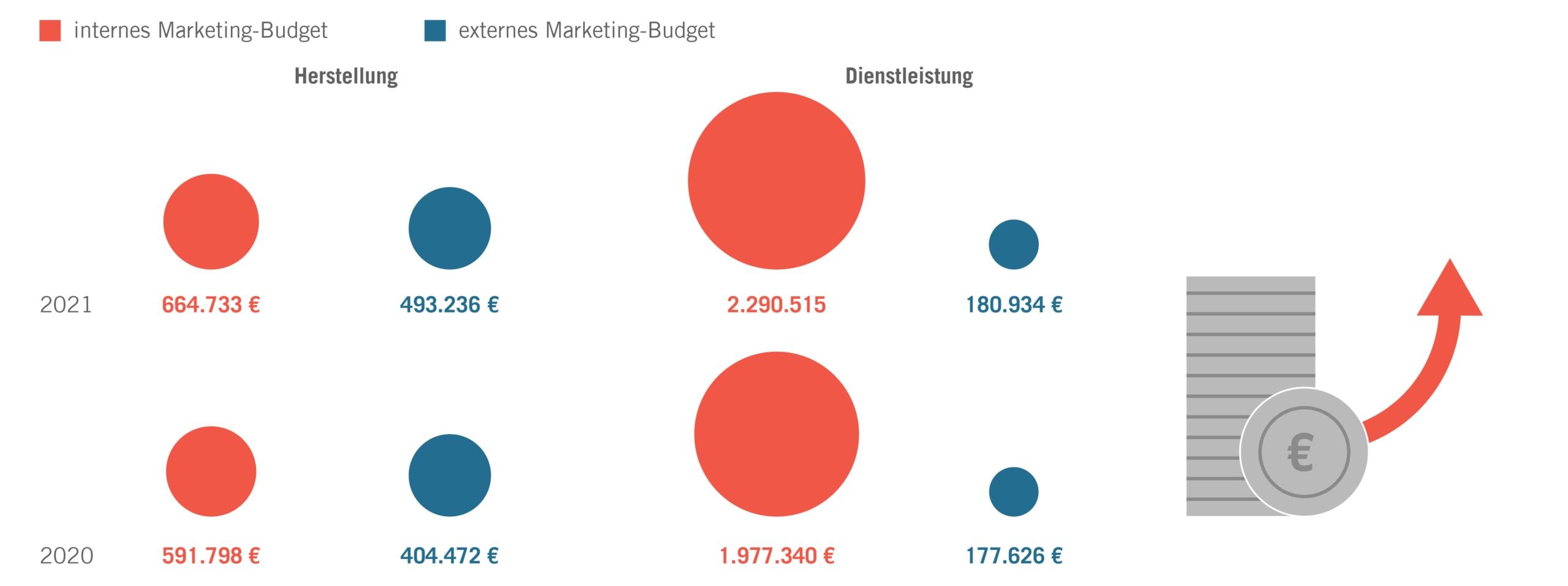B2B-Marketing-Budgets 2021