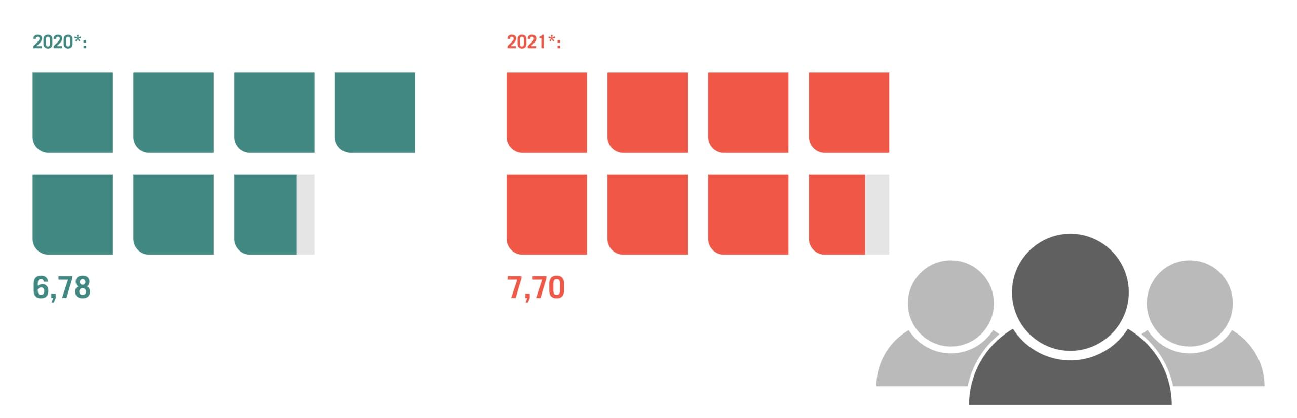 Marketing-Mitarbeiter im B2B im Jahresvergleich
