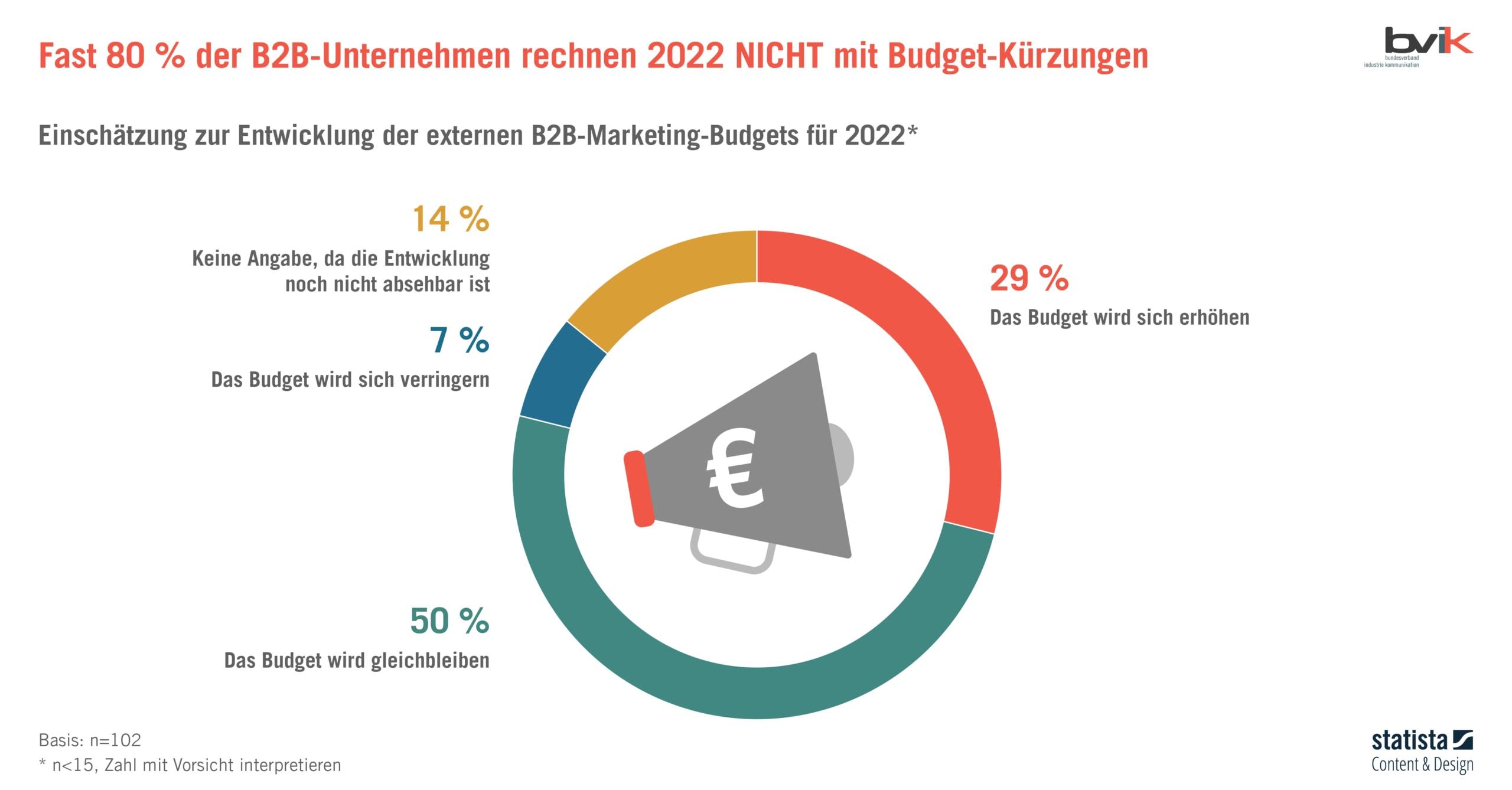 Entwicklung 2022 - B2B-Marketing-Budgets