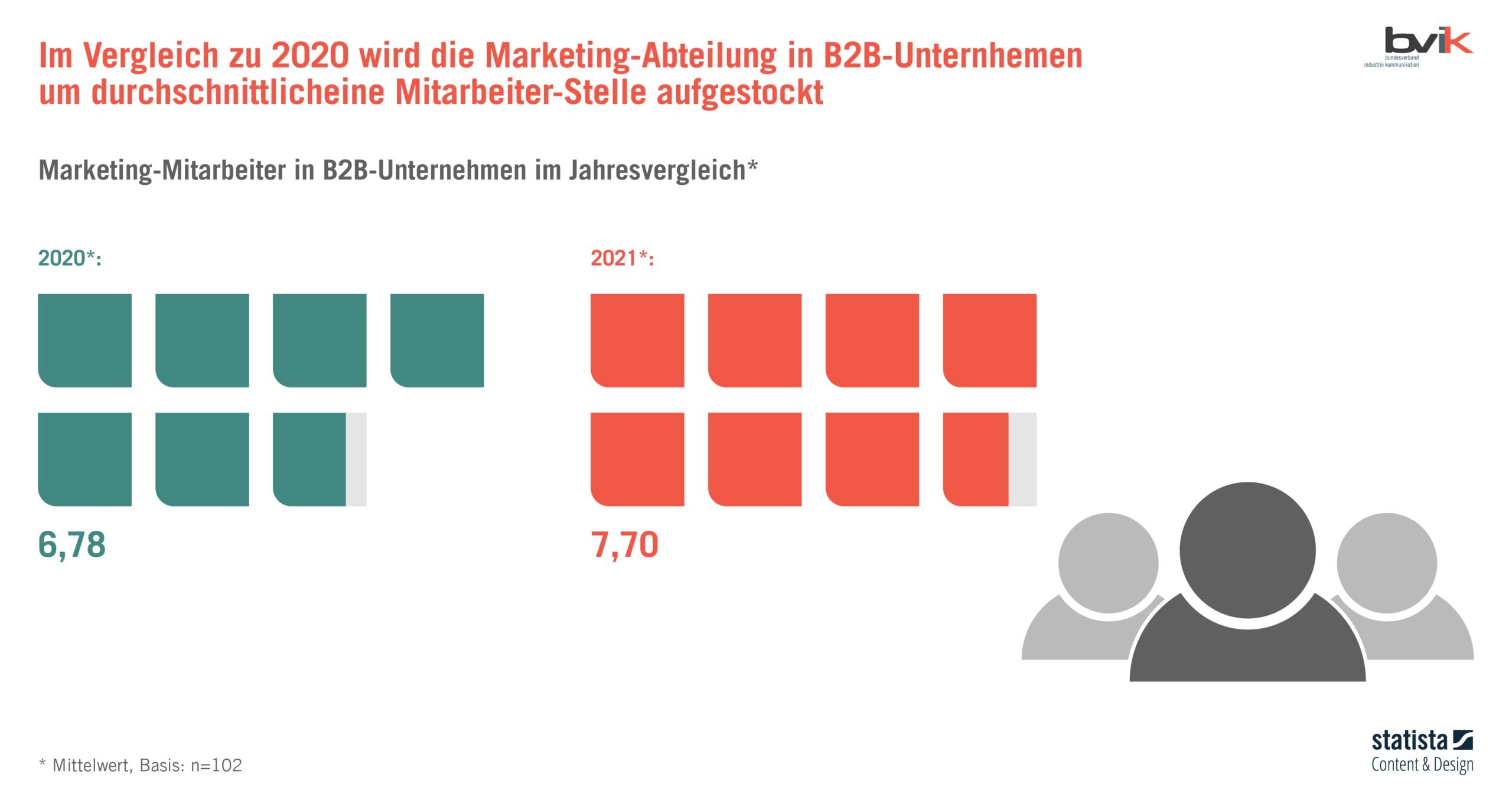 Anzahl Mitarbeiter:innen im B2B-Marketing 2021